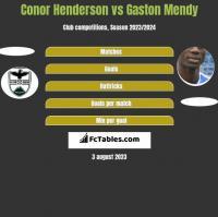 Conor Henderson vs Gaston Mendy h2h player stats