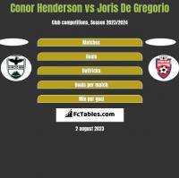 Conor Henderson vs Joris De Gregorio h2h player stats