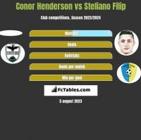 Conor Henderson vs Steliano Filip h2h player stats