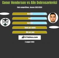 Conor Henderson vs Alin Dobrosavlevici h2h player stats