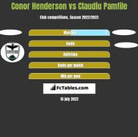 Conor Henderson vs Claudiu Pamfile h2h player stats