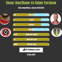 Conor Hourihane vs Adam Forshaw h2h player stats