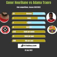Conor Hourihane vs Adama Traore h2h player stats