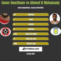 Conor Hourihane vs Ahmed El Mohamady h2h player stats