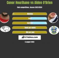 Conor Hourihane vs Aiden O'Brien h2h player stats
