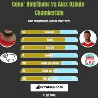 Conor Hourihane vs Alex Oxlade-Chamberlain h2h player stats