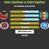 Conor Hourihane vs Andre Anguissa h2h player stats