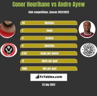Conor Hourihane vs Andre Ayew h2h player stats