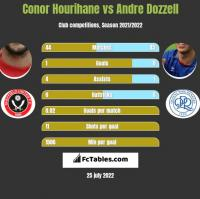 Conor Hourihane vs Andre Dozzell h2h player stats