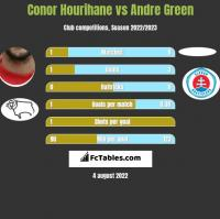 Conor Hourihane vs Andre Green h2h player stats