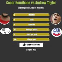 Conor Hourihane vs Andrew Taylor h2h player stats