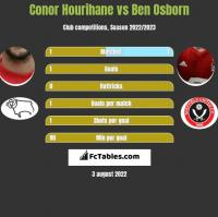 Conor Hourihane vs Ben Osborn h2h player stats