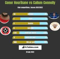 Conor Hourihane vs Callum Connolly h2h player stats