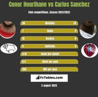 Conor Hourihane vs Carlos Sanchez h2h player stats