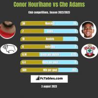 Conor Hourihane vs Che Adams h2h player stats