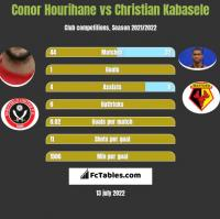 Conor Hourihane vs Christian Kabasele h2h player stats