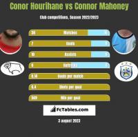 Conor Hourihane vs Connor Mahoney h2h player stats