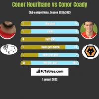 Conor Hourihane vs Conor Coady h2h player stats