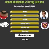 Conor Hourihane vs Craig Dawson h2h player stats