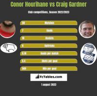 Conor Hourihane vs Craig Gardner h2h player stats