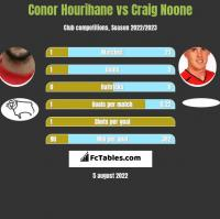 Conor Hourihane vs Craig Noone h2h player stats
