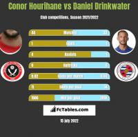 Conor Hourihane vs Daniel Drinkwater h2h player stats