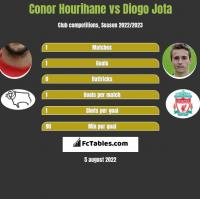 Conor Hourihane vs Diogo Jota h2h player stats