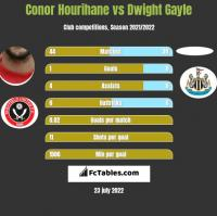 Conor Hourihane vs Dwight Gayle h2h player stats