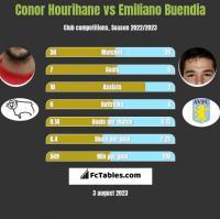 Conor Hourihane vs Emiliano Buendia h2h player stats
