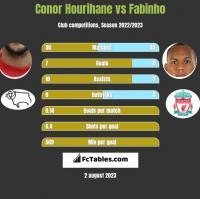 Conor Hourihane vs Fabinho h2h player stats