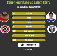 Conor Hourihane vs Gareth Barry h2h player stats