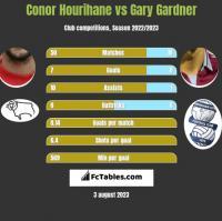 Conor Hourihane vs Gary Gardner h2h player stats