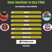 Conor Hourihane vs Gary O'Neil h2h player stats