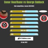 Conor Hourihane vs George Baldock h2h player stats