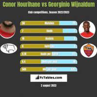 Conor Hourihane vs Georginio Wijnaldum h2h player stats