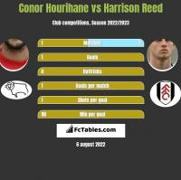 Conor Hourihane vs Harrison Reed h2h player stats
