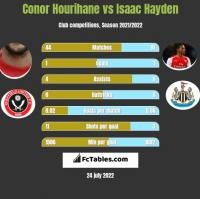 Conor Hourihane vs Isaac Hayden h2h player stats