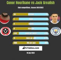 Conor Hourihane vs Jack Grealish h2h player stats