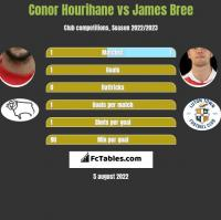 Conor Hourihane vs James Bree h2h player stats