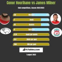 Conor Hourihane vs James Milner h2h player stats