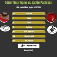 Conor Hourihane vs Jamie Paterson h2h player stats