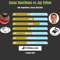 Conor Hourihane vs Jay Fulton h2h player stats