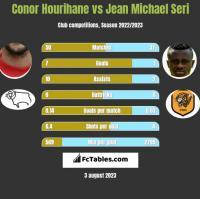 Conor Hourihane vs Jean Michael Seri h2h player stats
