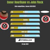 Conor Hourihane vs John Fleck h2h player stats