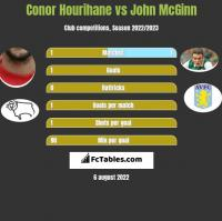 Conor Hourihane vs John McGinn h2h player stats