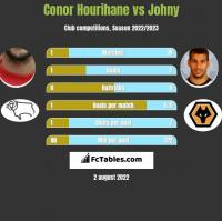 Conor Hourihane vs Johny h2h player stats