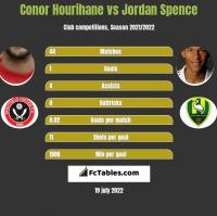 Conor Hourihane vs Jordan Spence h2h player stats