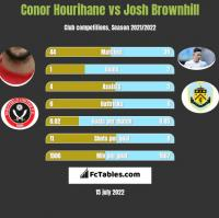 Conor Hourihane vs Josh Brownhill h2h player stats