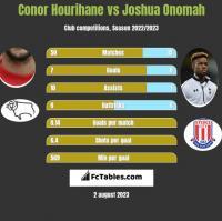 Conor Hourihane vs Joshua Onomah h2h player stats