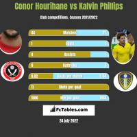 Conor Hourihane vs Kalvin Phillips h2h player stats